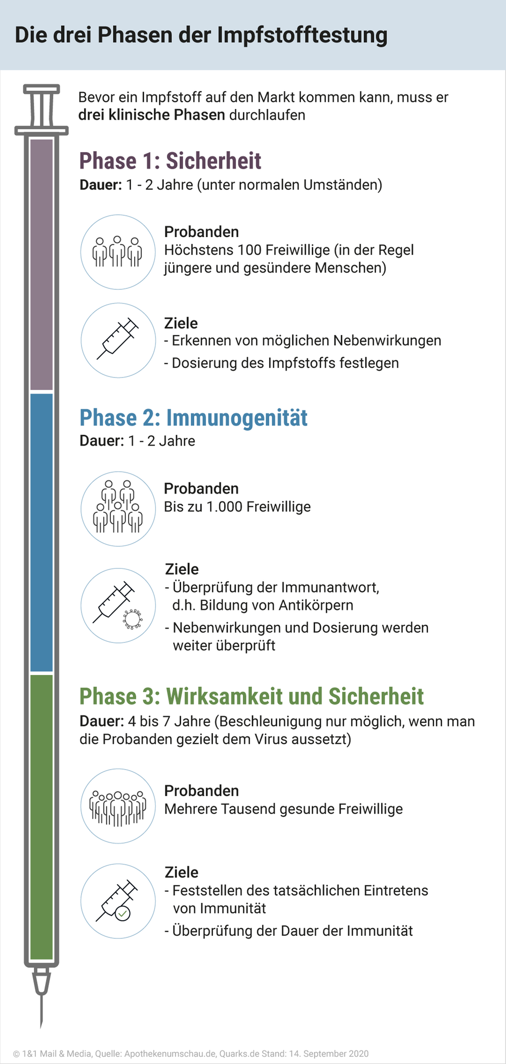 Die drei Phasen der Impfstofftestung.