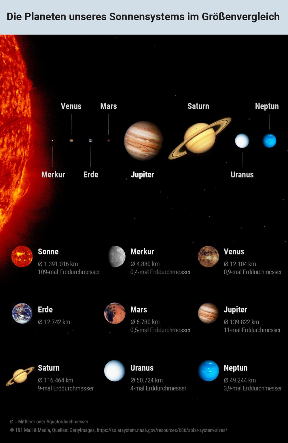 Die Planeten unseres Sonnensystems im Grössenvergleich