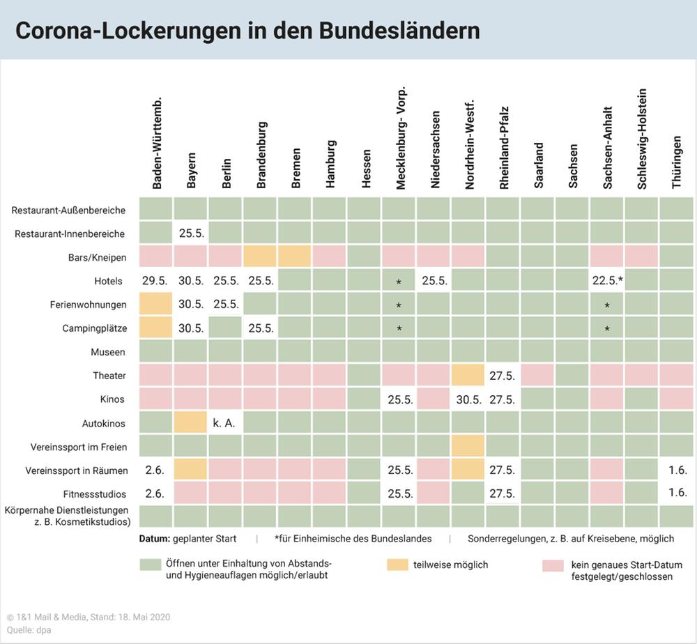 Corona-Lockerungen in den Bundesländern