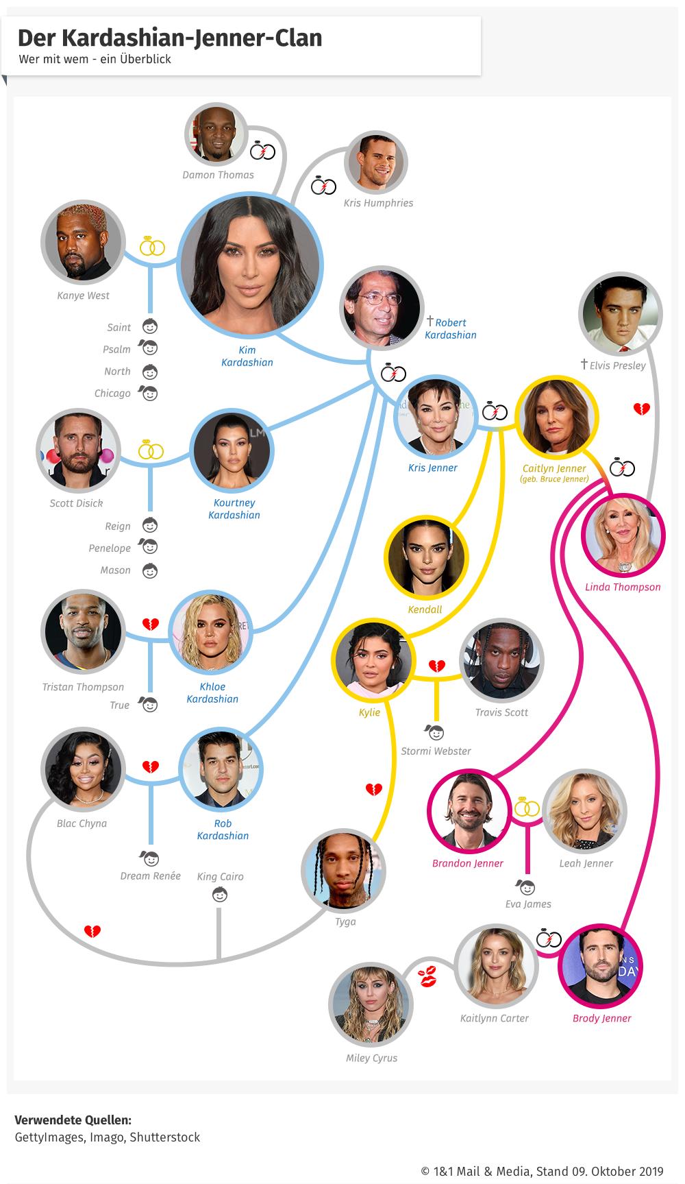 Bild zu Kardashian-Jenner-Clan Stammbaum